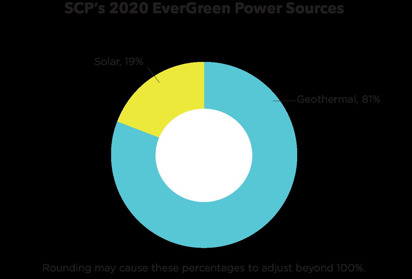 SC Ps 2020 Power Sources 3