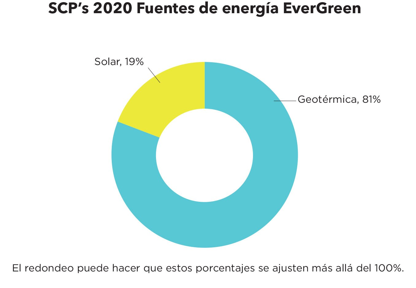 SC Ps 2020 Power Sources Spanish Ever Green