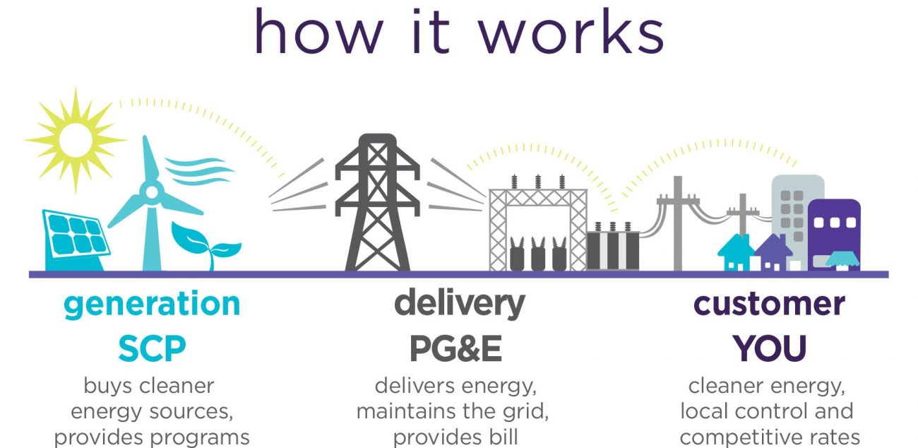 How it Works REV 8 20 19