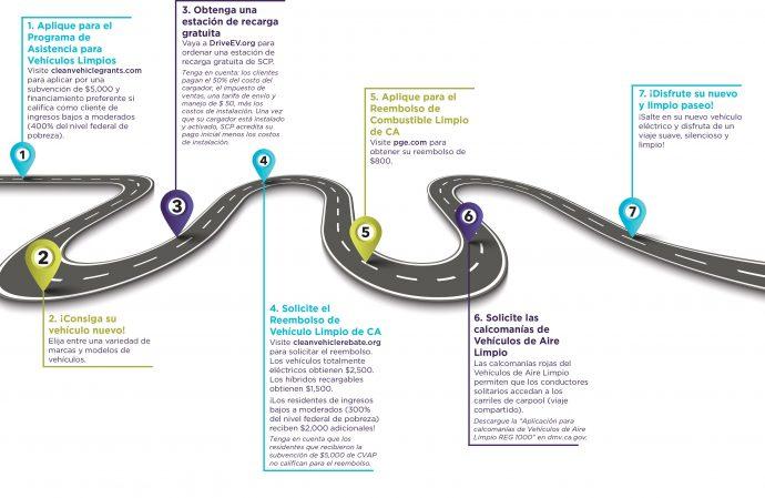Ev Road Map Online Spa