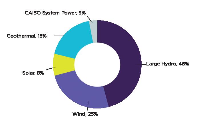 SC Ps 2019 Power Sources1