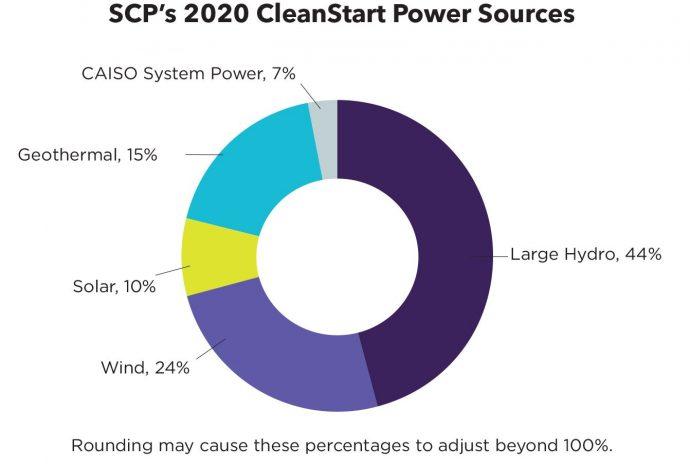 SC Ps 2020 Power Sources